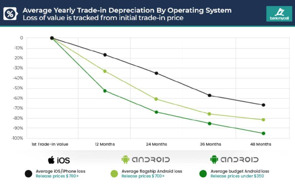 Smartphone-urile Android s-au devalorizat de doua ori mai repede decat cele Apple in 2020
